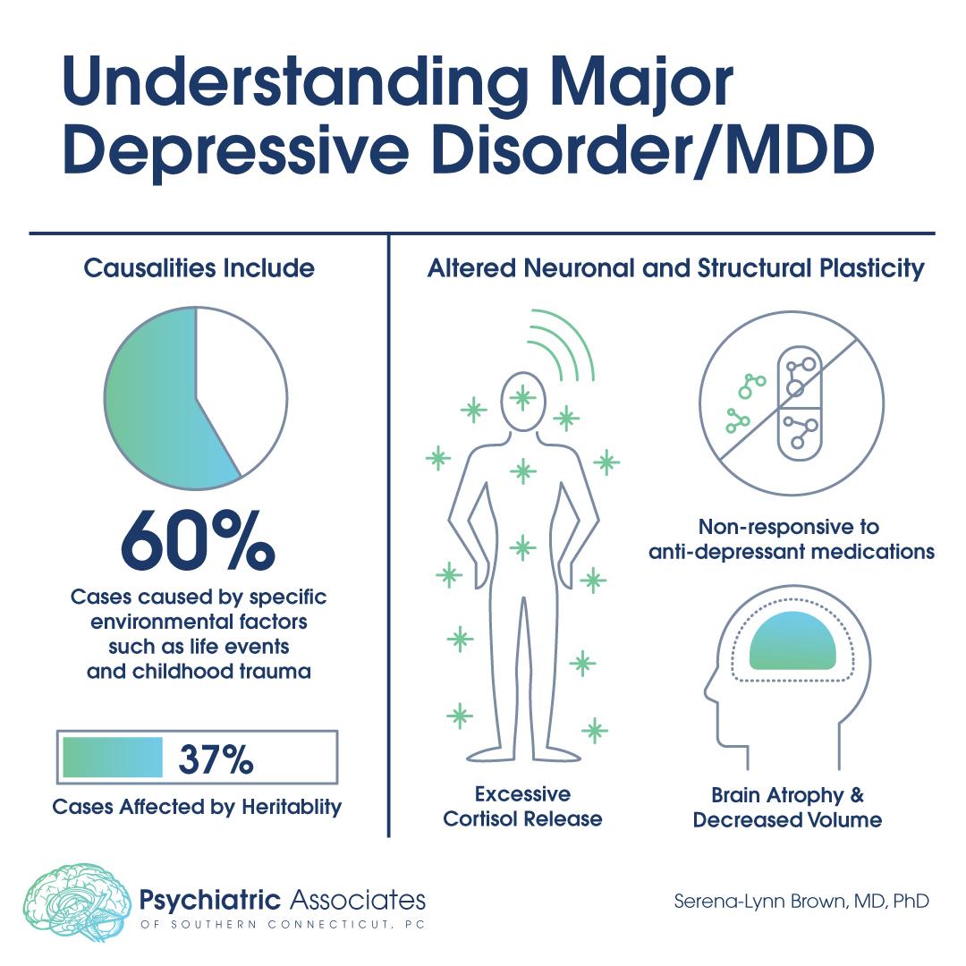 understanding major depressive disorder mdd